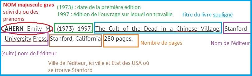 Explications de la mise en page d'un livre dans une bibliographie.